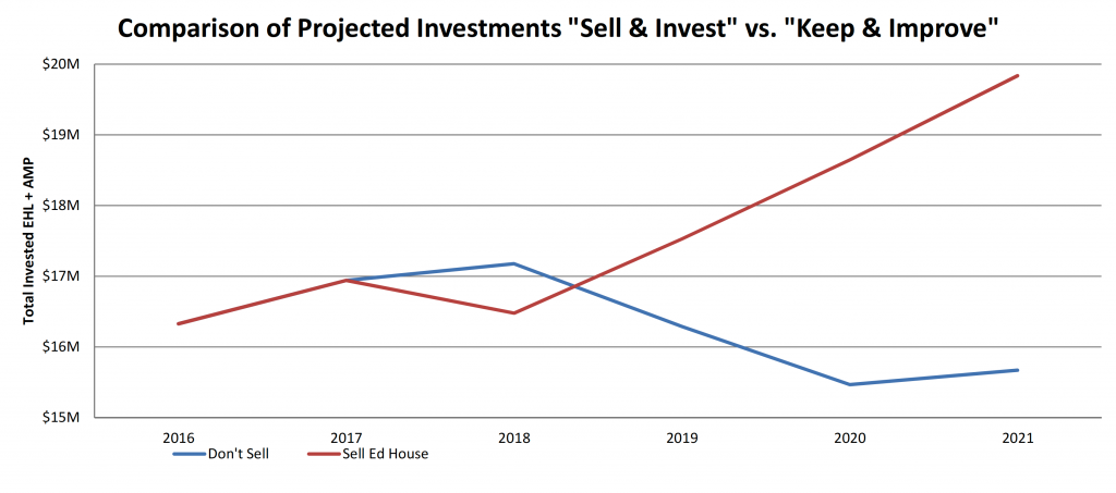 A comparison of the projected return on investments if we sell or do not sell, from 2016 to 2021; the 'sell' option increases to $20M by 2021 while the don't sell option shows less than $16M