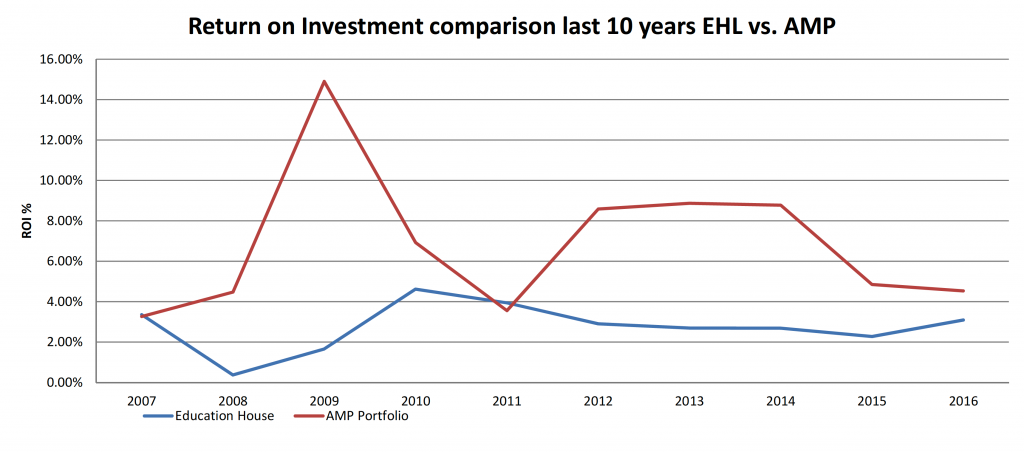 Chart explains ROI of our AMP portfolio compared to EHL from 2007 to 2016; in general the AMP portfolio shows a higher return